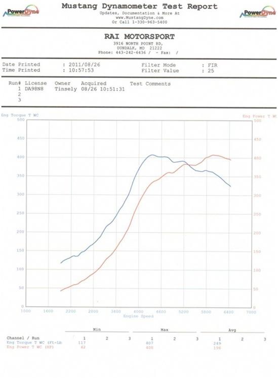 RAI Longitudinal 1 8T EFR Kit